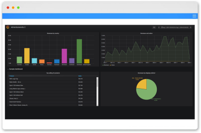 Grafana dashboards